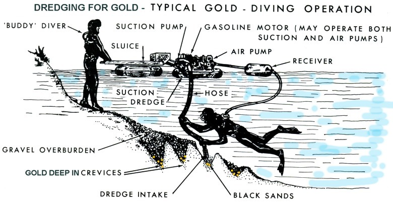 gold dredging diagram