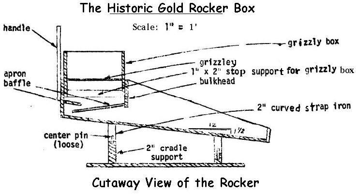 Homemade Gold Sluice Box Plans Gold Highbanker Plans Build